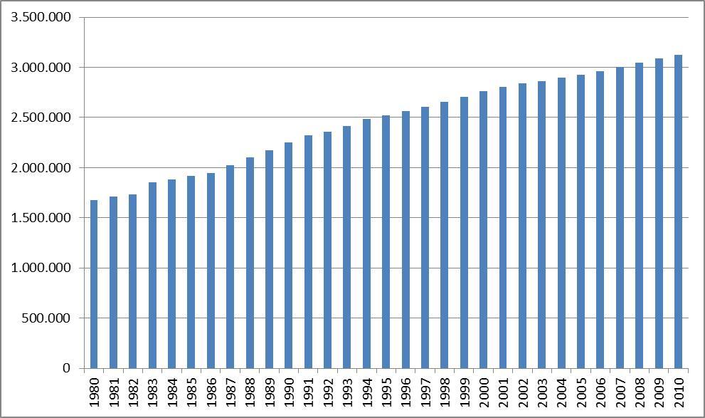 Evolutie antal personenwagens in Vlaanderen tussen 1980 en 2010